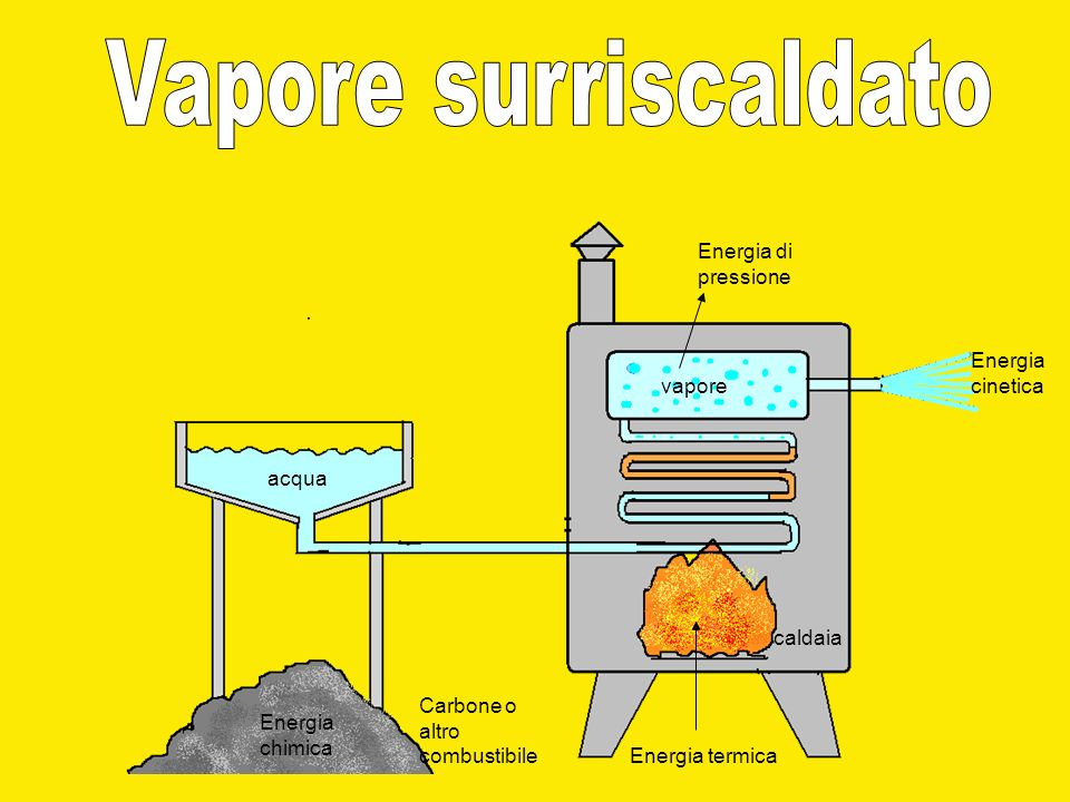 Vapore surriscaldato Energia di pressione Energia cinetica vapore