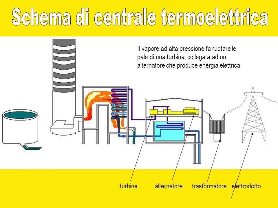 Schema di centrale termoelettrica