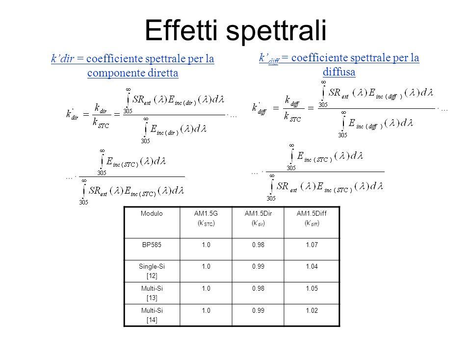 Effetti spettrali k'dir = coefficiente spettrale per la componente diretta. k'diff = coefficiente spettrale per la diffusa.