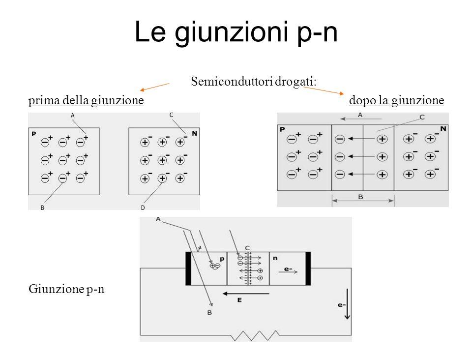 Le giunzioni p-n Semiconduttori drogati: