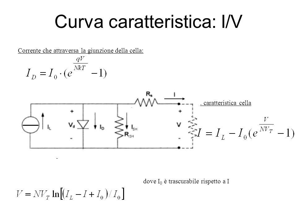 Curva caratteristica: I/V