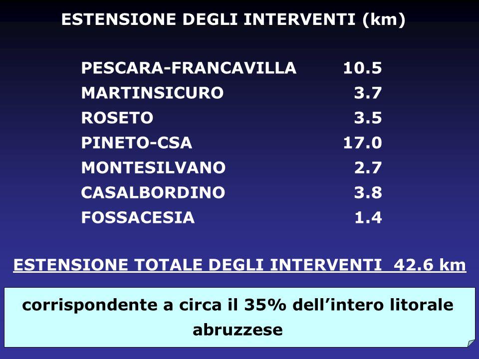 ESTENSIONE DEGLI INTERVENTI (km)