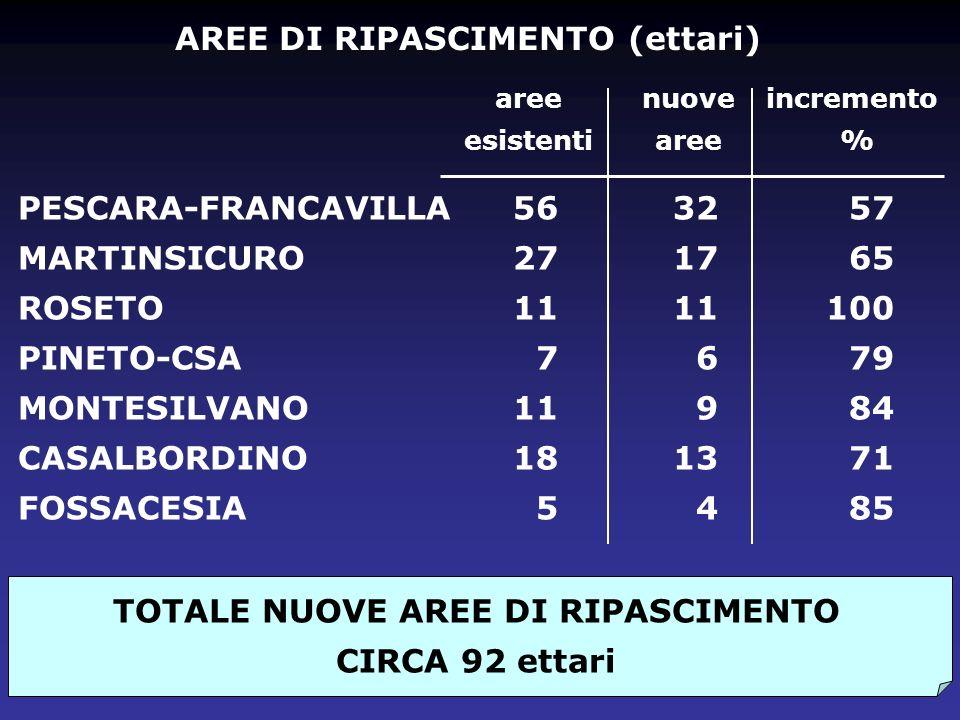 AREE DI RIPASCIMENTO (ettari) TOTALE NUOVE AREE DI RIPASCIMENTO