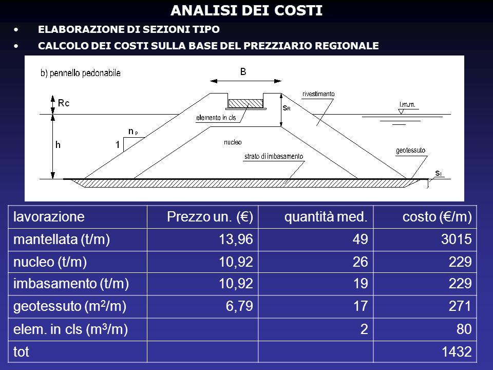 ANALISI DEI COSTI lavorazione Prezzo un. (€) quantità med. costo (€/m)