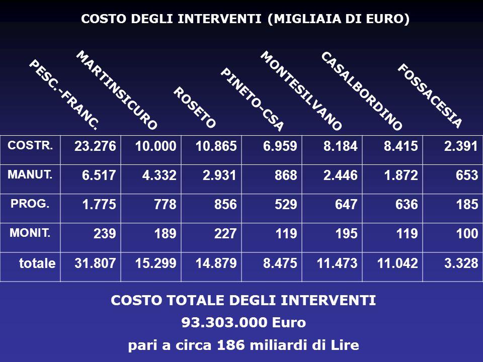 COSTO TOTALE DEGLI INTERVENTI 93.303.000 Euro