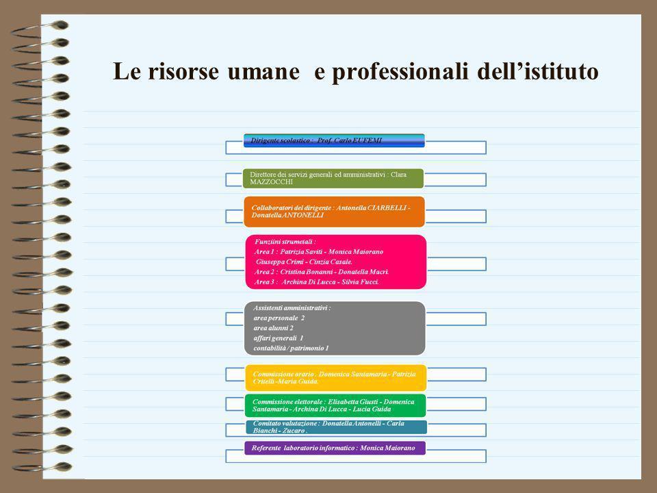 Le risorse umane e professionali dell'istituto