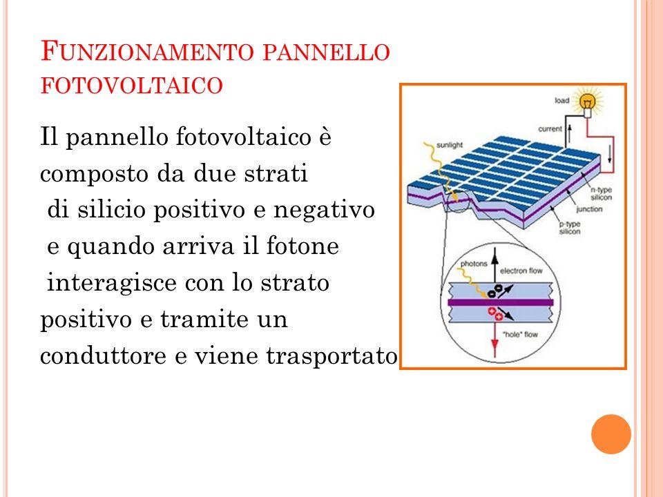 Funzionamento pannello fotovoltaico