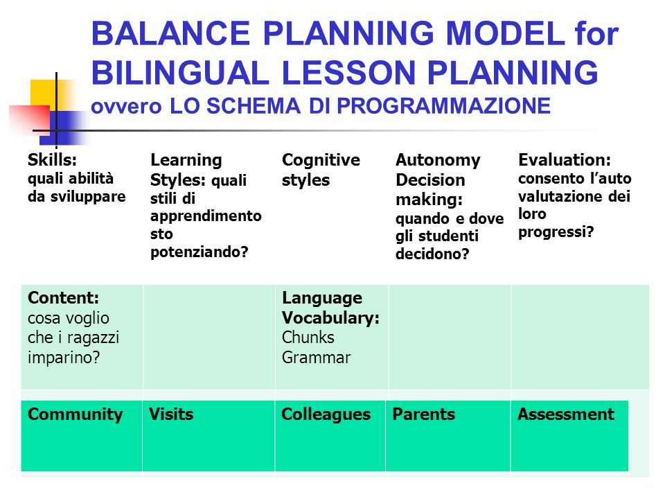 BALANCE PLANNING MODEL for BILINGUAL LESSON PLANNING ovvero LO SCHEMA DI PROGRAMMAZIONE