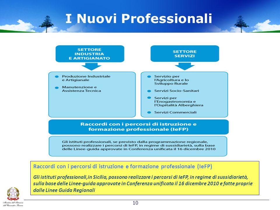 I Nuovi Professionali Raccordi con i percorsi di istruzione e formazione professionale (IeFP)