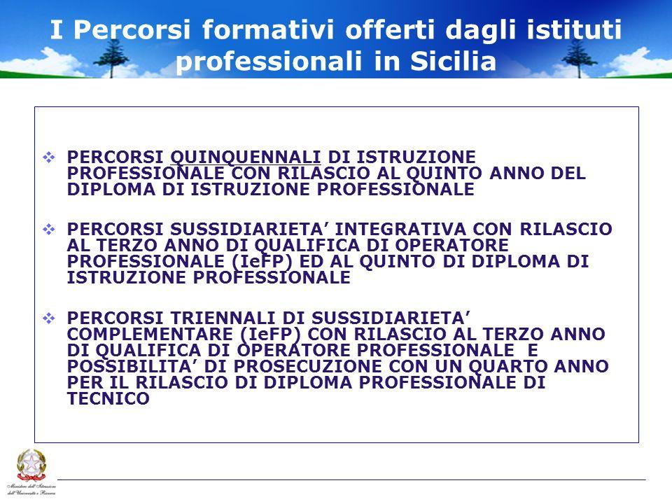 I Percorsi formativi offerti dagli istituti professionali in Sicilia