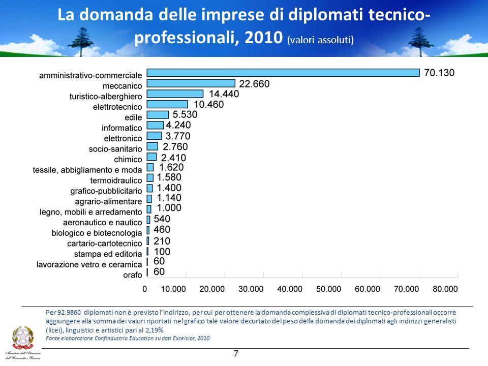 La domanda delle imprese di diplomati tecnico-professionali, 2010 (valori assoluti)