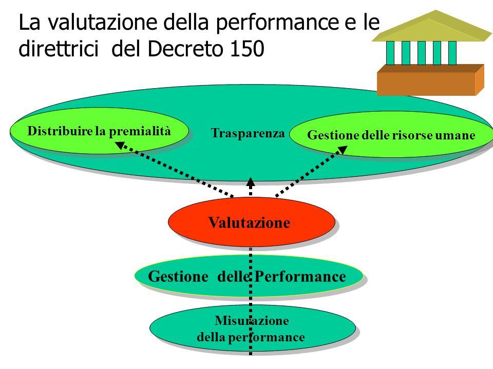 La valutazione della performance e le direttrici del Decreto 150