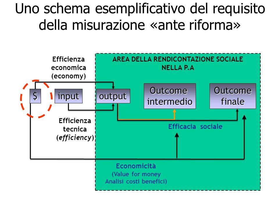 AREA DELLA RENDICONTAZIONE SOCIALE Analisi costi benefici)