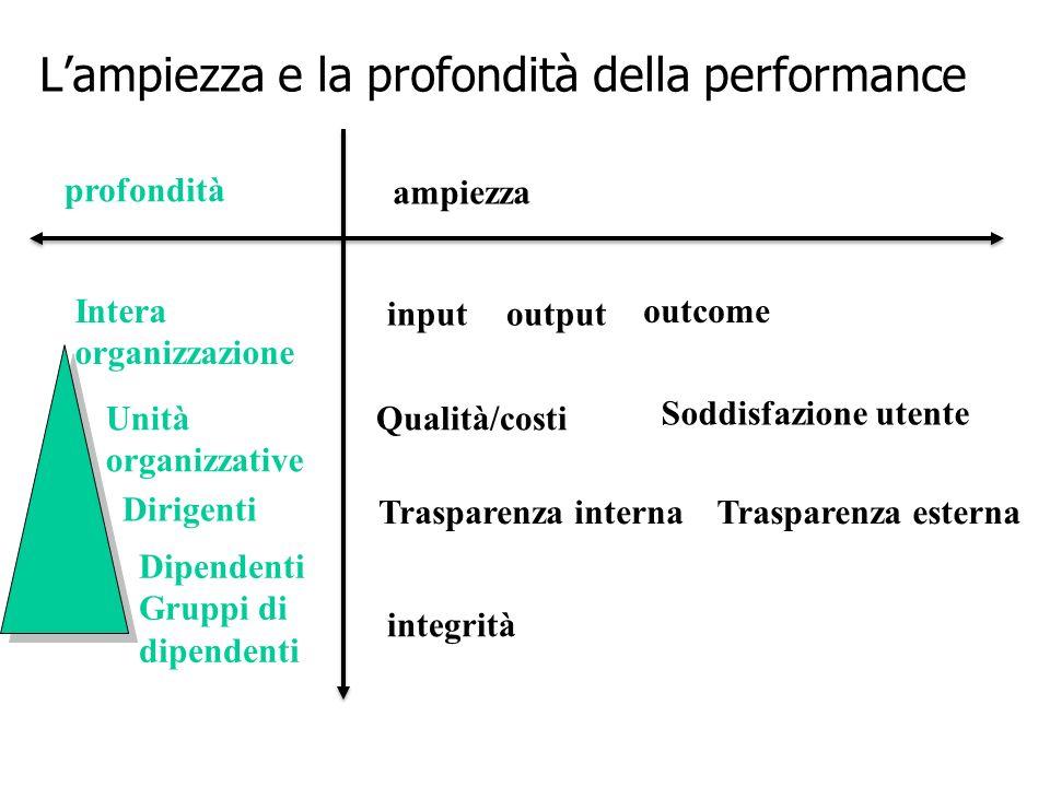 L'ampiezza e la profondità della performance