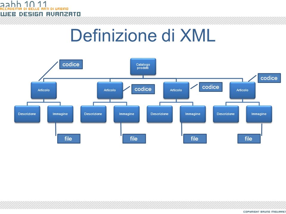Definizione di XML codice codice codice codice file file file file