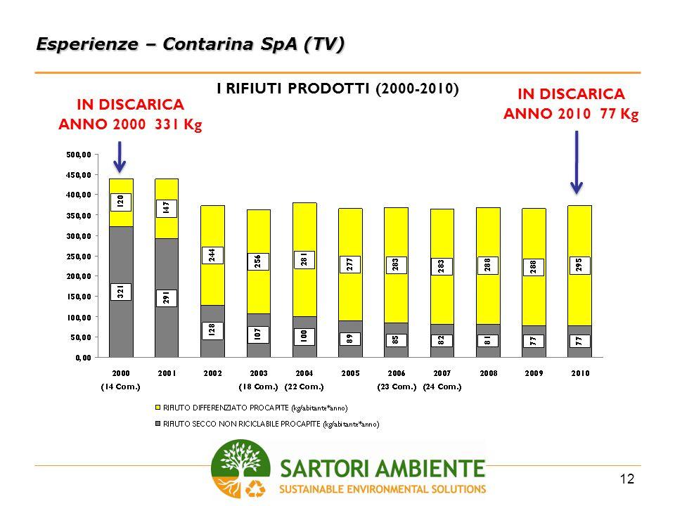 Esperienze – Contarina SpA (TV)