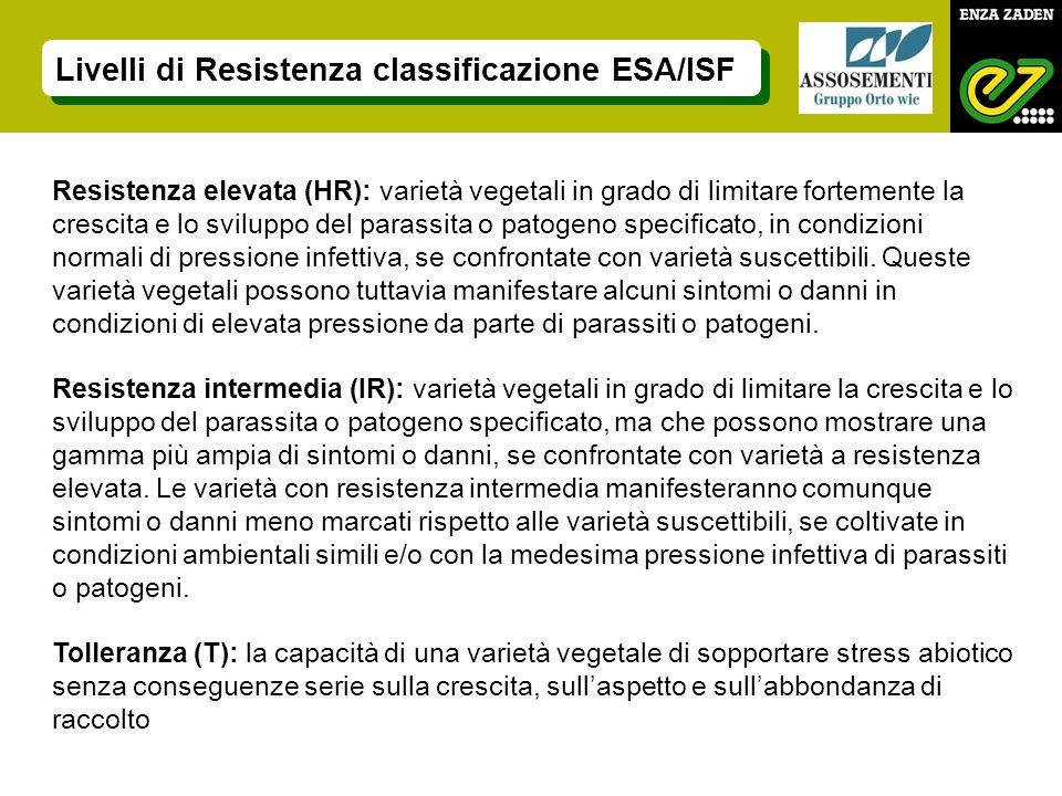 Livelli di Resistenza classificazione ESA/ISF