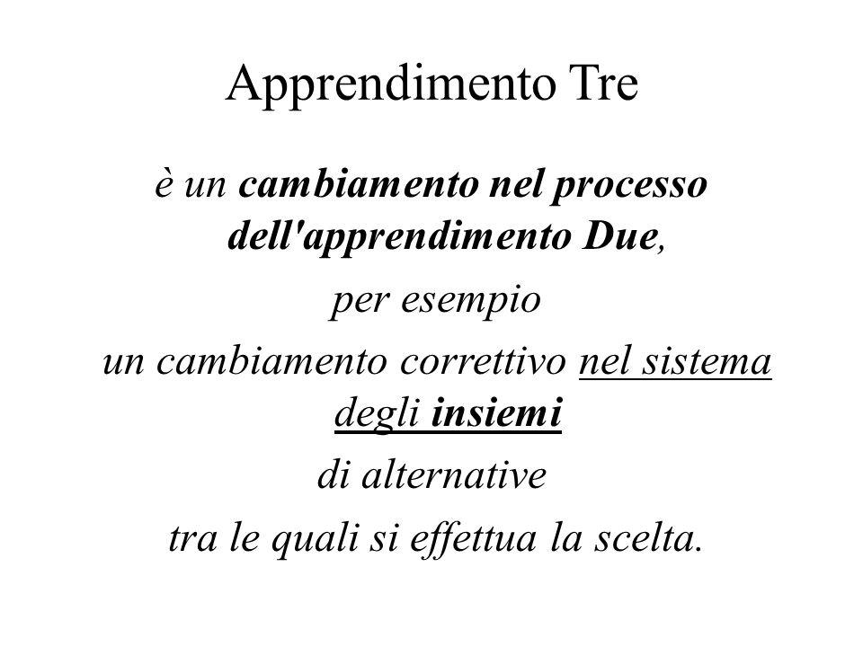 Apprendimento Tre è un cambiamento nel processo dell apprendimento Due, per esempio. un cambiamento correttivo nel sistema degli insiemi.