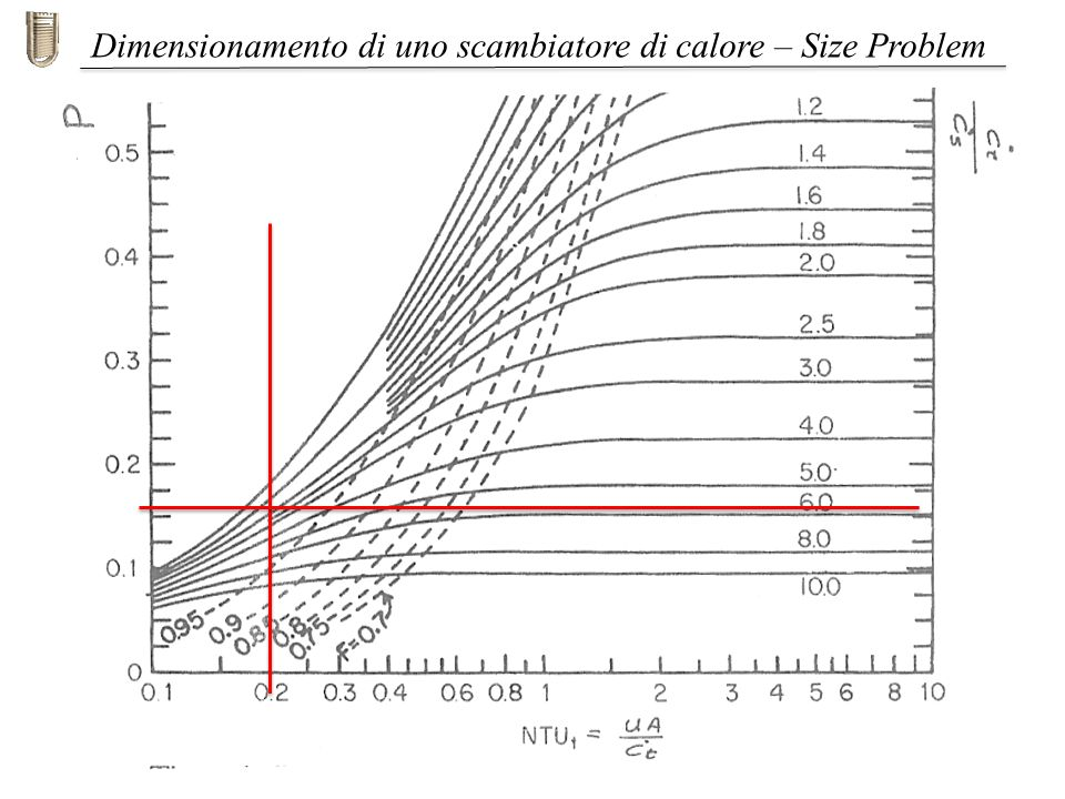Dimensionamento di uno scambiatore di calore – Size Problem