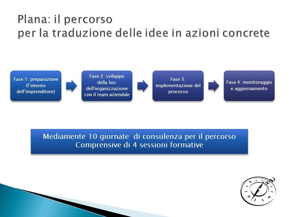 Plana: il percorso per la traduzione delle idee in azioni concrete