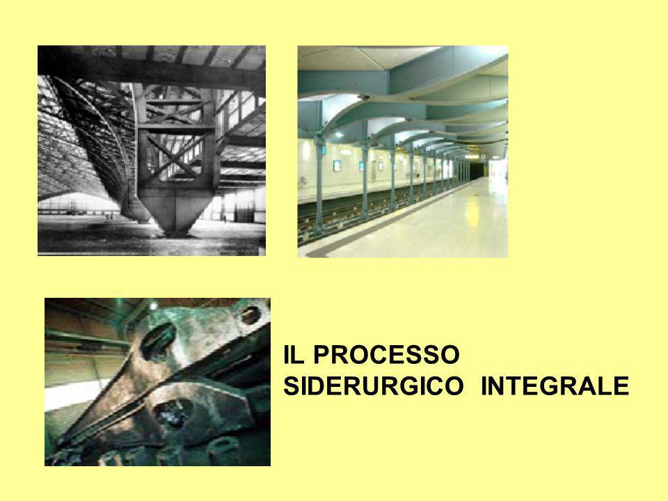 IL PROCESSO SIDERURGICO INTEGRALE