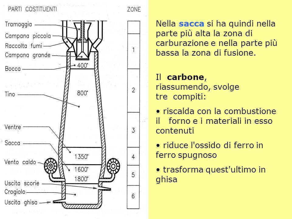 Nella sacca si ha quindi nella parte più alta la zona di carburazione e nella parte più bassa la zona di fusione.