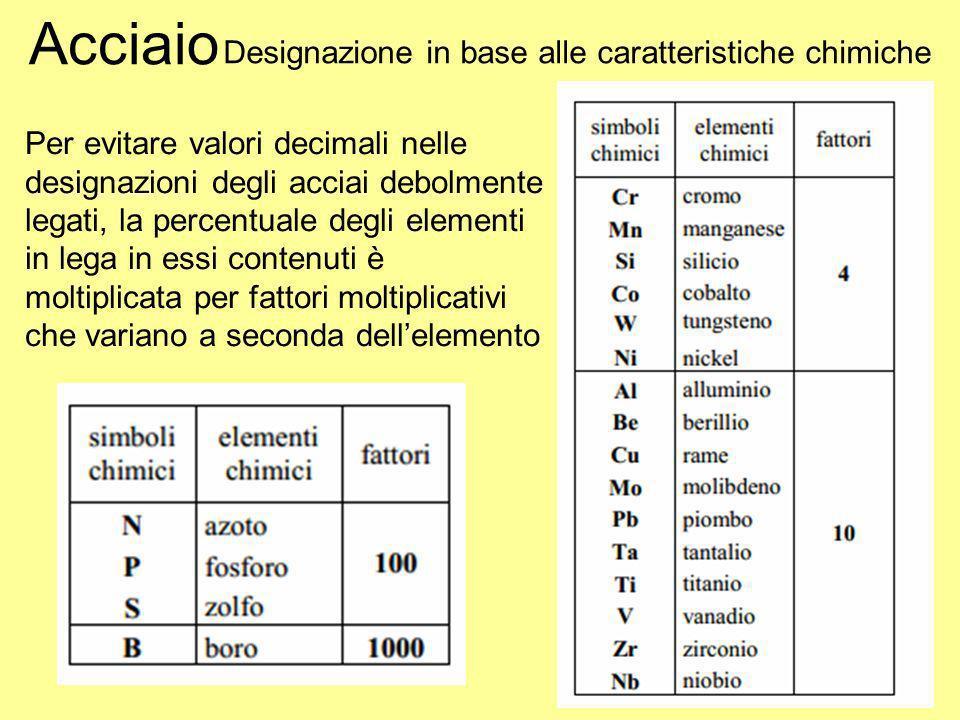 Acciaio Designazione in base alle caratteristiche chimiche