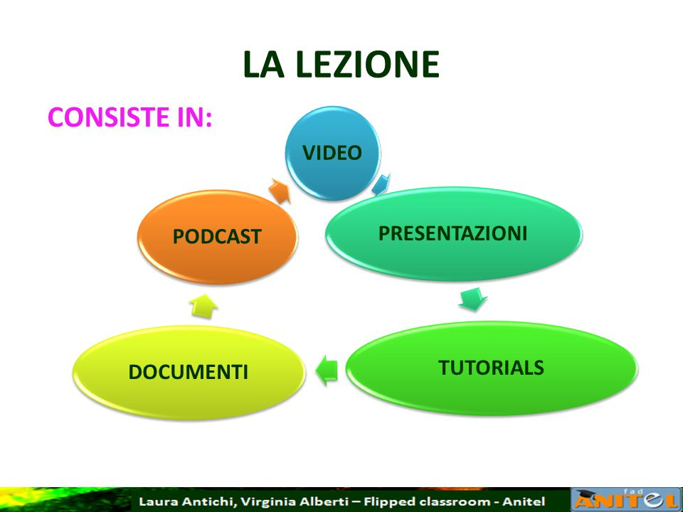 LA LEZIONE CONSISTE IN: VIDEO PRESENTAZIONI TUTORIALS DOCUMENTI