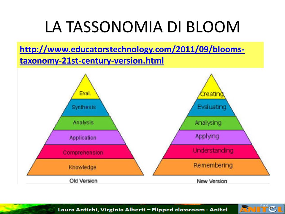 LA TASSONOMIA DI BLOOM http://www.educatorstechnology.com/2011/09/blooms-taxonomy-21st-century-version.html.