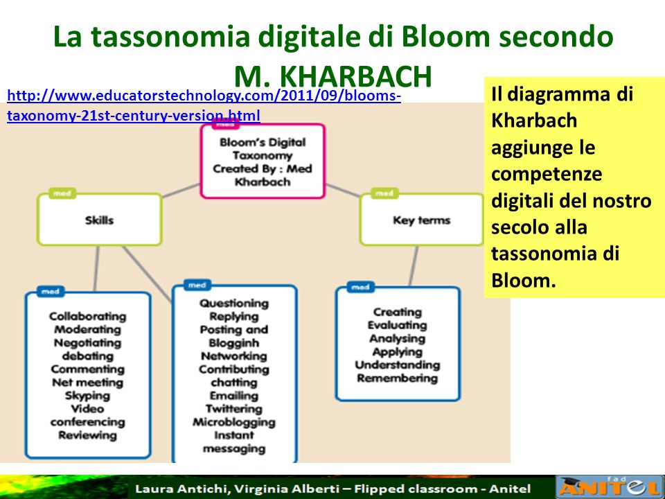 La tassonomia digitale di Bloom secondo M. KHARBACH