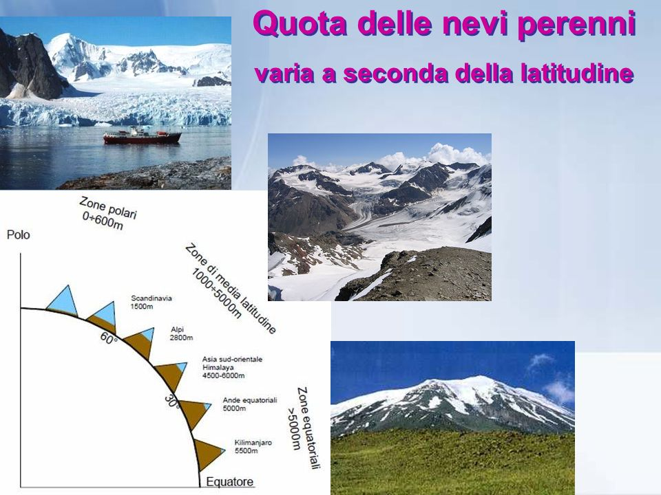 Quota delle nevi perenni varia a seconda della latitudine
