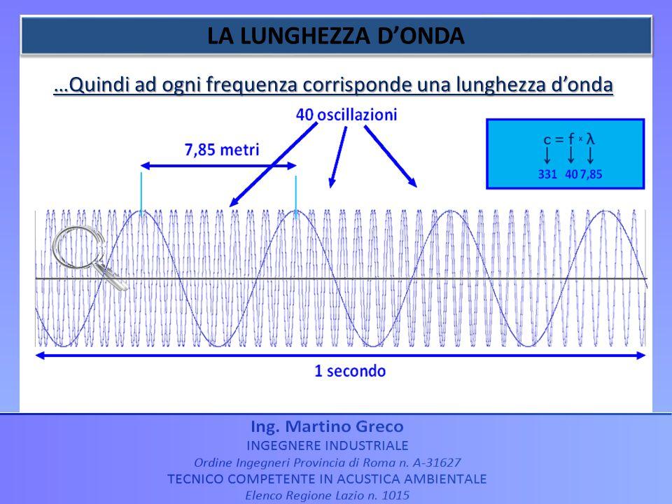 …Quindi ad ogni frequenza corrisponde una lunghezza d'onda