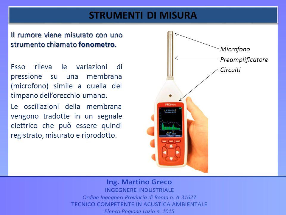 STRUMENTI DI MISURA Il rumore viene misurato con uno strumento chiamato fonometro.