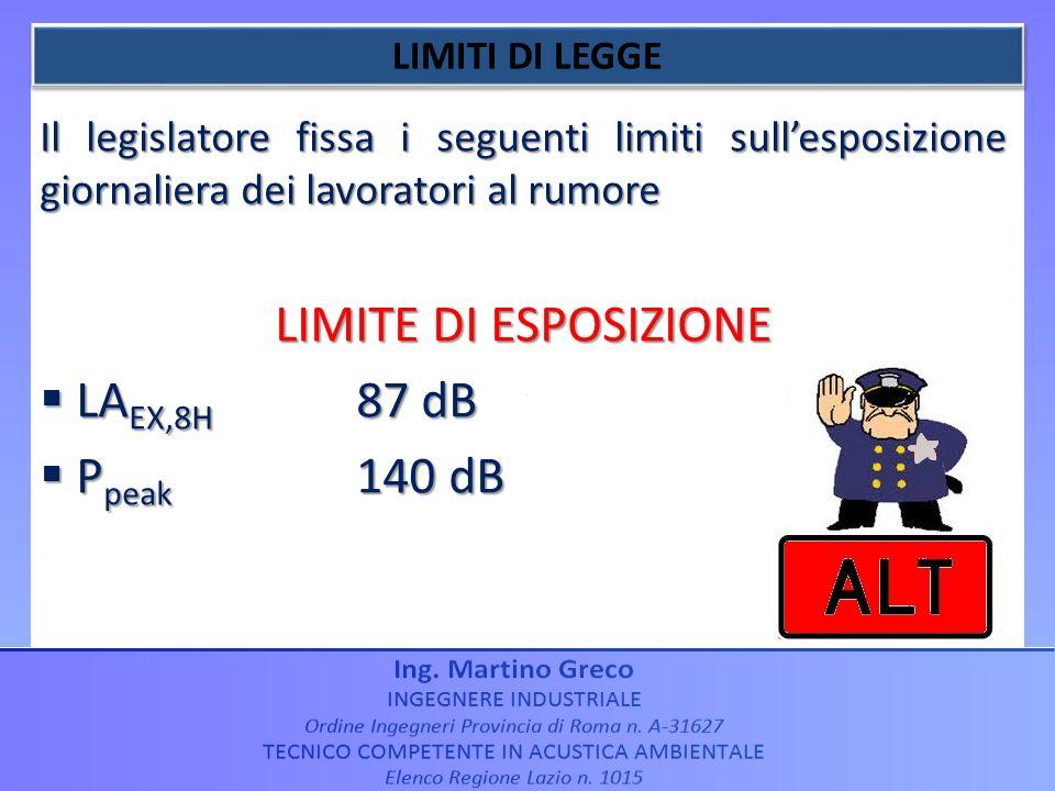 LIMITE DI ESPOSIZIONE LAEX,8H 87 dB Ppeak 140 dB