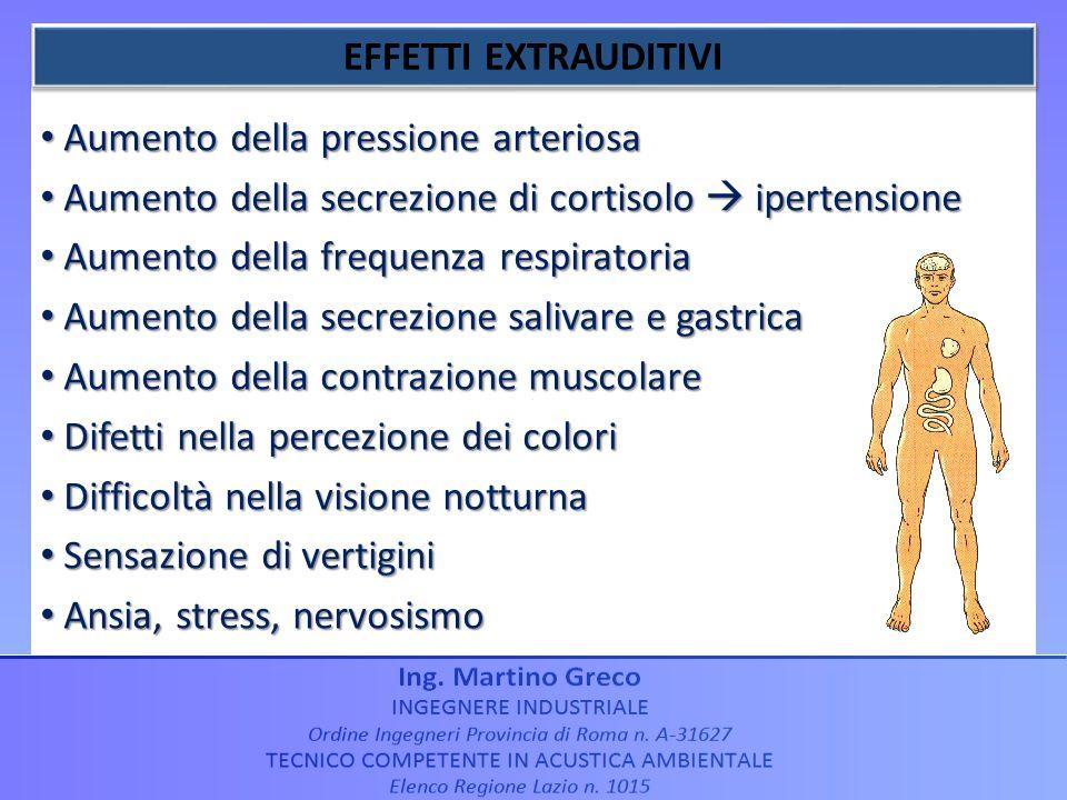 EFFETTI EXTRAUDITIVI Aumento della pressione arteriosa. Aumento della secrezione di cortisolo  ipertensione.