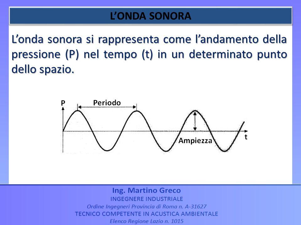 L'ONDA SONORA L'onda sonora si rappresenta come l'andamento della pressione (P) nel tempo (t) in un determinato punto dello spazio.