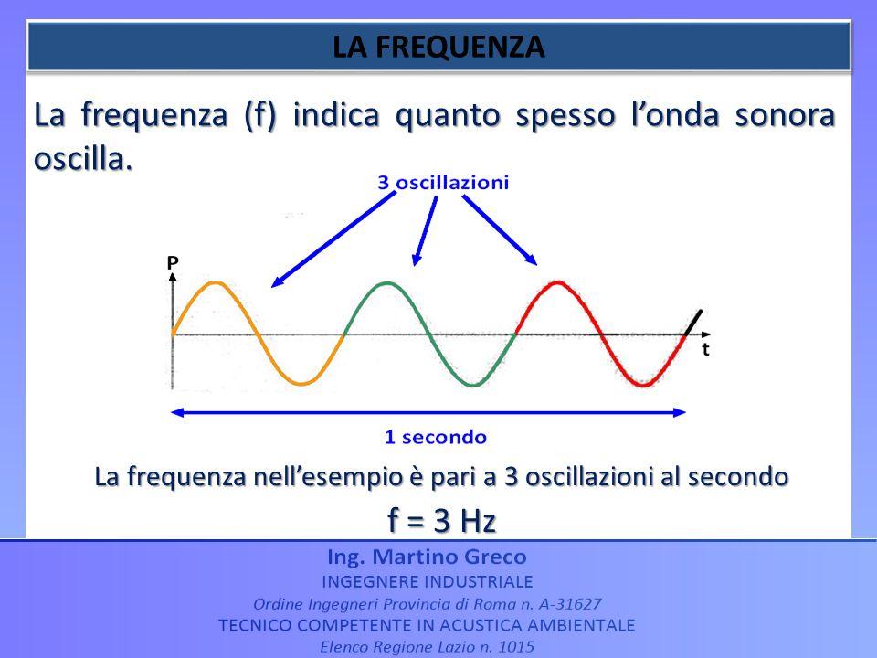La frequenza nell'esempio è pari a 3 oscillazioni al secondo