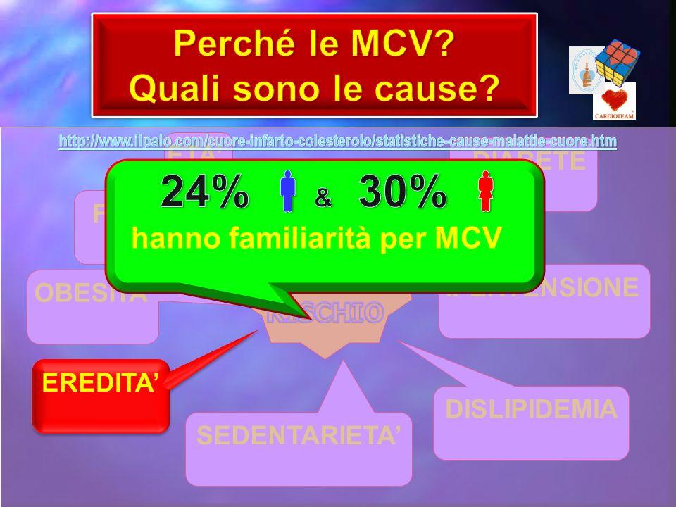 hanno familiarità per MCV