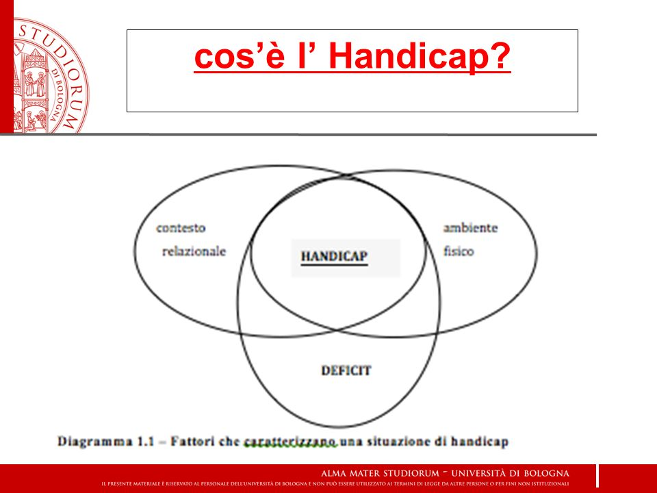 cos'è l' Handicap
