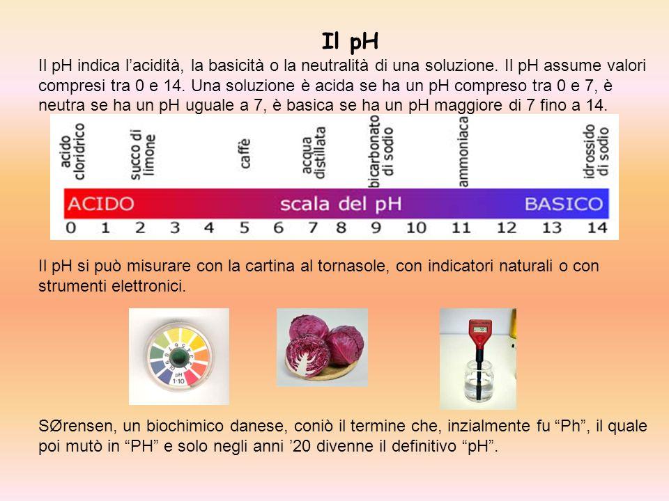 Il pH
