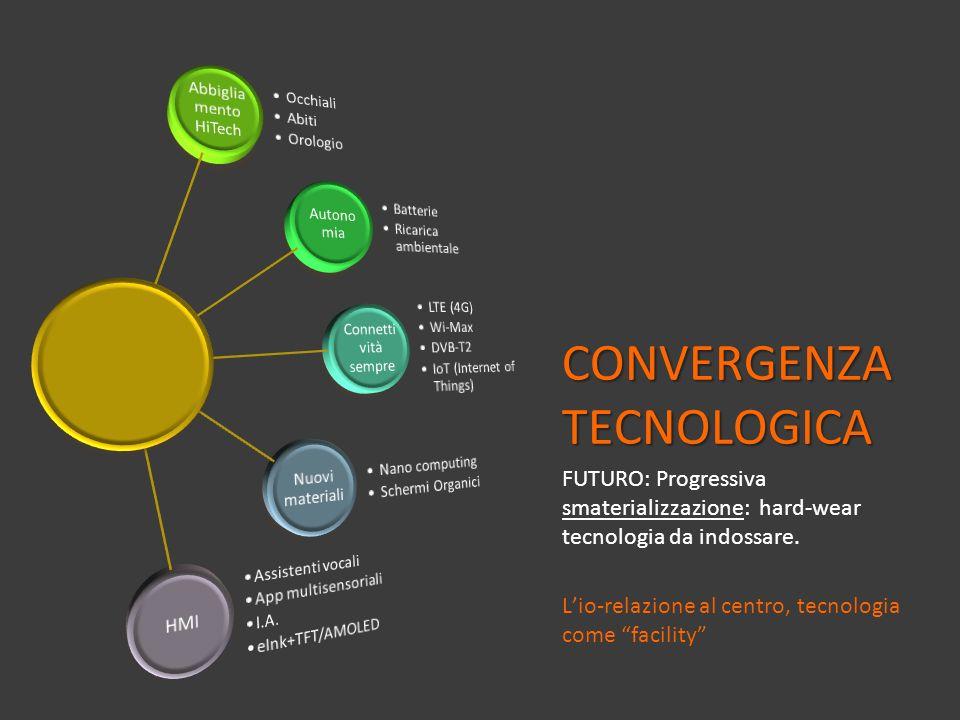 CONVERGENZA TECNOLOGICA
