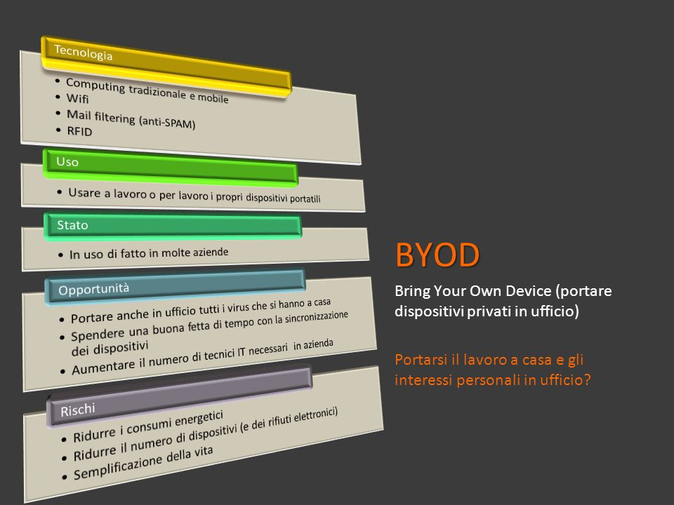 BYOD Bring Your Own Device (portare dispositivi privati in ufficio)