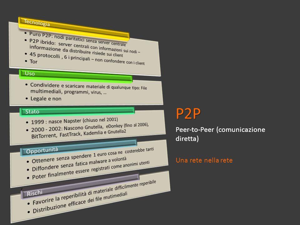 P2P Peer-to-Peer (comunicazione diretta) Una rete nella rete