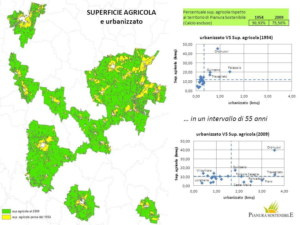 SUPERFICIE AGRICOLA e urbanizzato