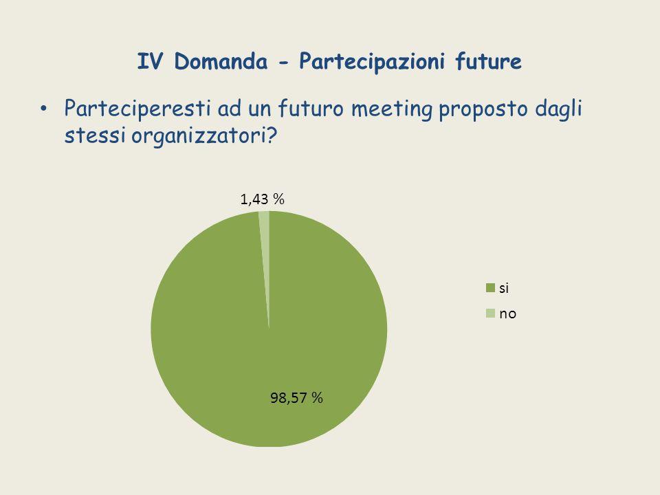 IV Domanda - Partecipazioni future