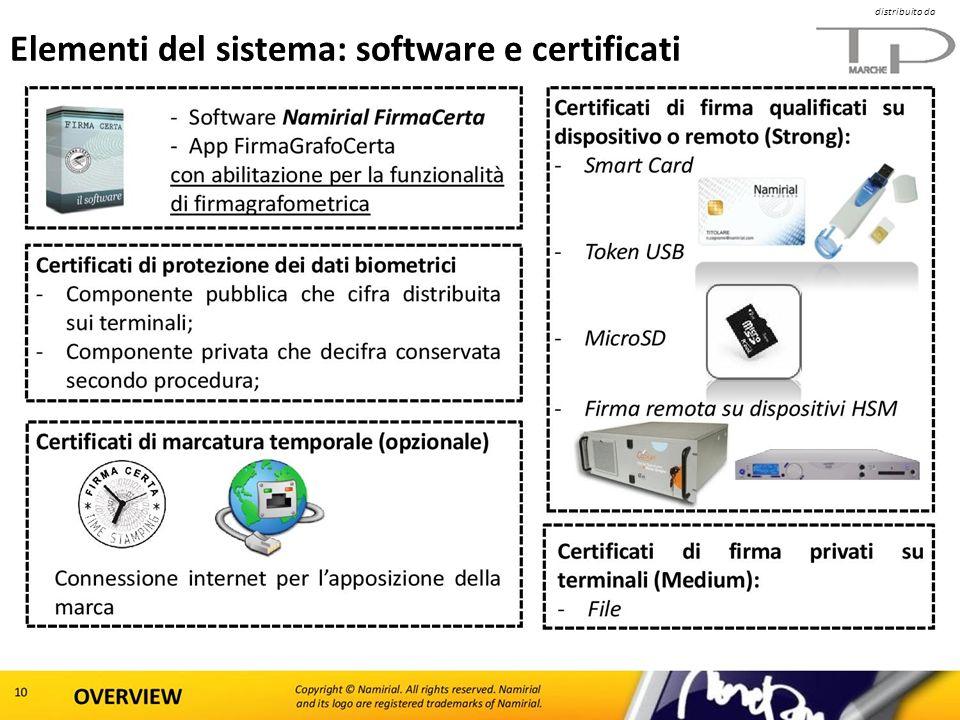 Elementi del sistema: software e certificati