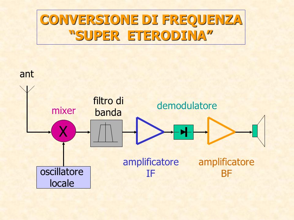 CONVERSIONE DI FREQUENZA