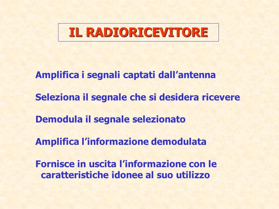 IL RADIORICEVITORE Amplifica i segnali captati dall'antenna