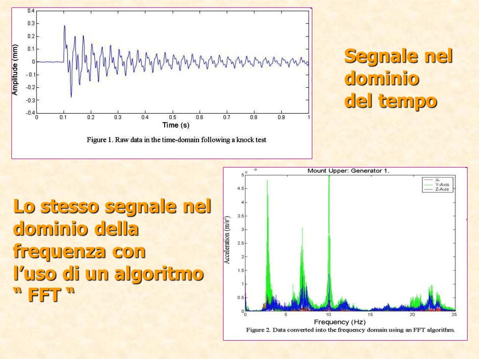 Segnale neldominio. del tempo. Lo stesso segnale nel dominio della frequenza con. l'uso di un algoritmo.
