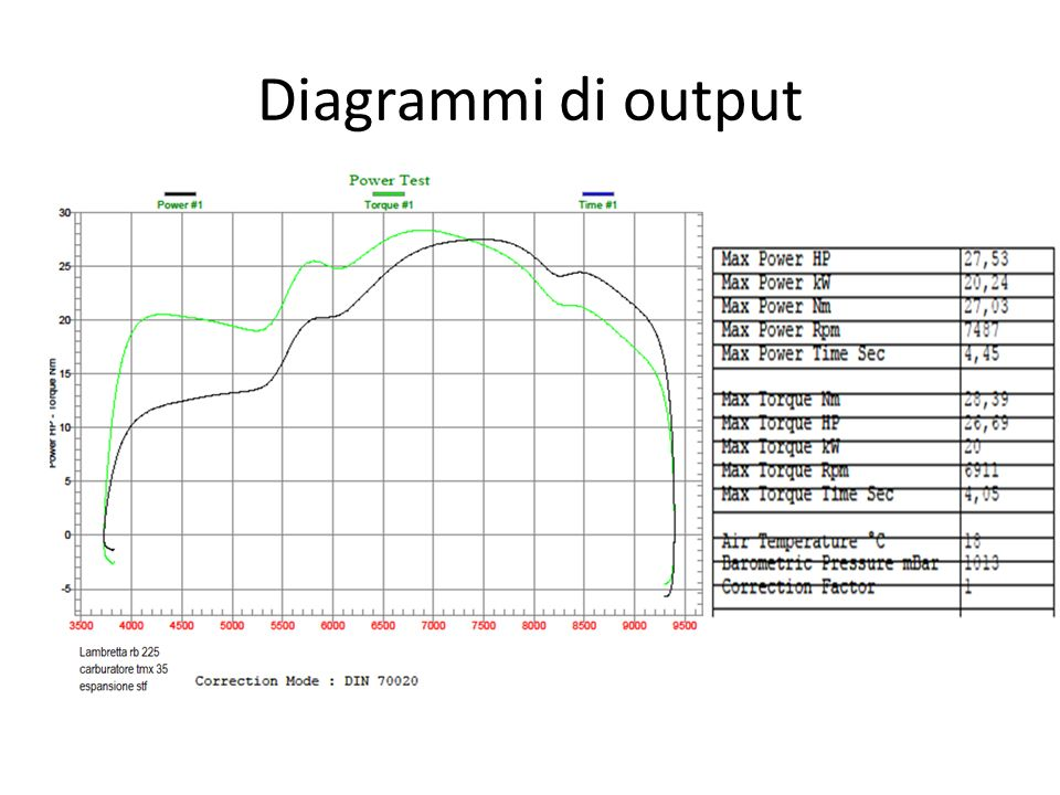 Diagrammi di output